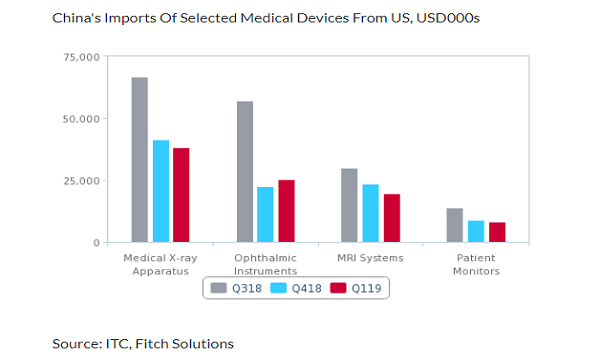 China's medical device imports to continue slump in 2019-2020