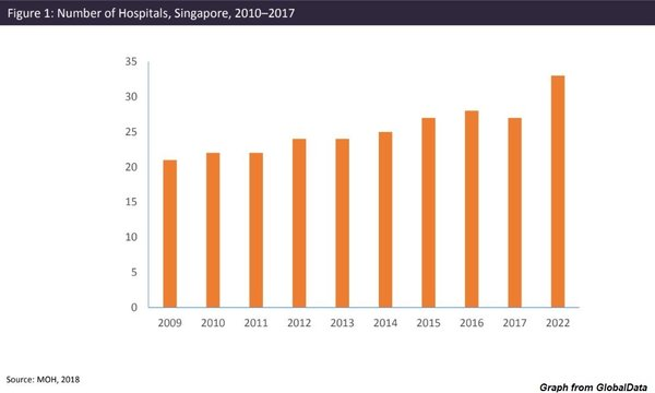 Healthcare spending in Singapore is shifting from hospital ...