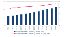 Chart of the Day: SG healthcare spending to reach $45.9b in 2030