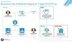 Lifetrack Medical Systems launches free COVID-19 remote triaging via CT scans with PH's Antique province
